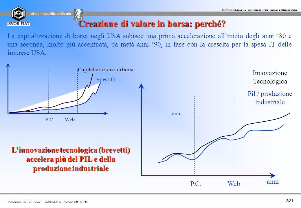 sistema qualità certificato 2/21 14/02/2000 - ICT-DIRIGENTI - CONTESTI E RAGIONI.ppt - MT/sc © 1999 ISVOR FIAT spa - Riproduzione vietata - materiale a diffusione interna La capitalizzazione di borsa negli USA subisce una prima accelerazione all'inizio degli anni '80 e una seconda, molto più accentuata, da metà anni '90, in fase con la crescita per la spesa IT delle imprese USA.