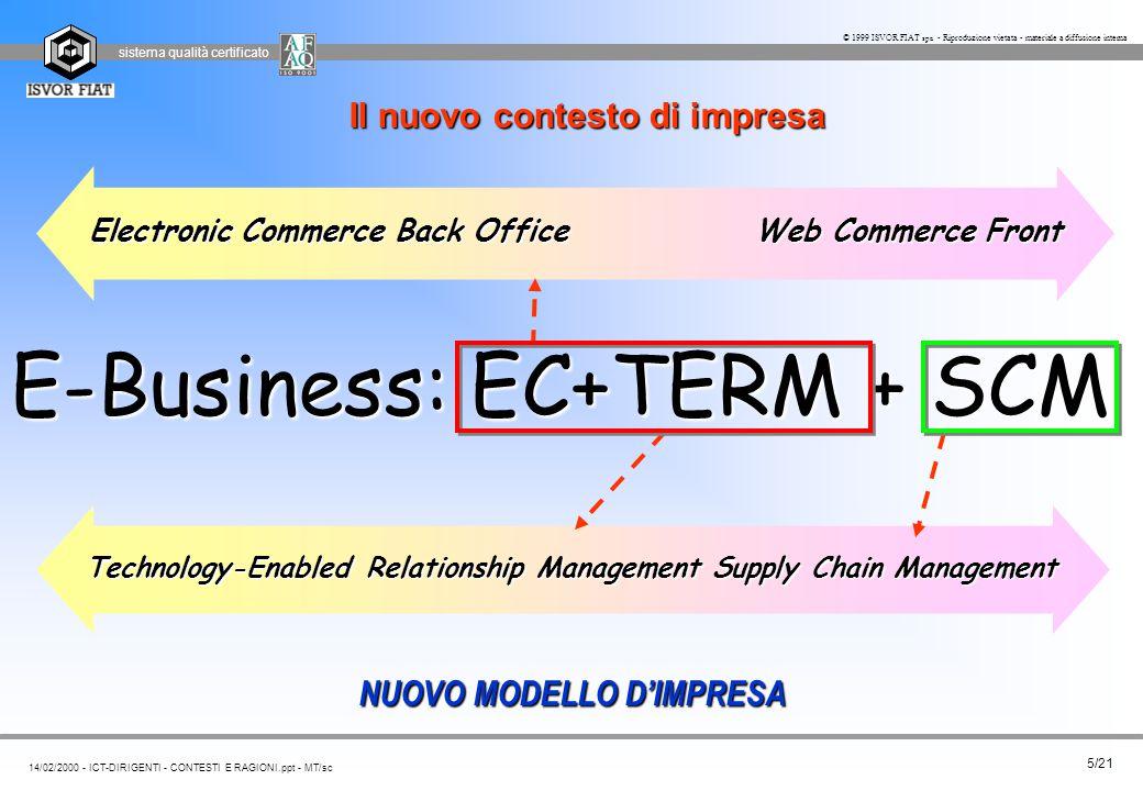 sistema qualità certificato 5/21 14/02/2000 - ICT-DIRIGENTI - CONTESTI E RAGIONI.ppt - MT/sc © 1999 ISVOR FIAT spa - Riproduzione vietata - materiale a diffusione interna Il nuovo contesto di impresa NUOVO MODELLO D'IMPRESA E-Business: EC+TERM + SCM Technology-Enabled Relationship ManagementSupply Chain Management Electronic Commerce Back Office Web Commerce Front