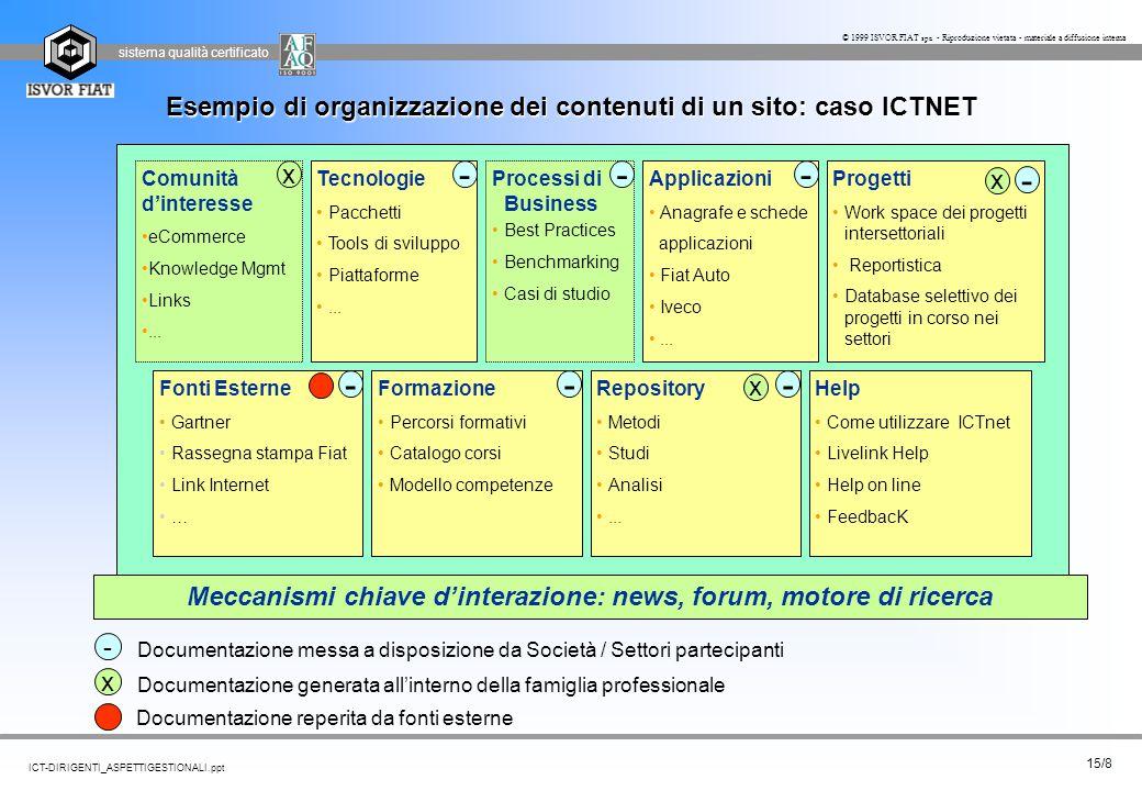sistema qualità certificato 15/8 ICT-DIRIGENTI_ASPETTIGESTIONALI.ppt © 1999 ISVOR FIAT spa - Riproduzione vietata - materiale a diffusione interna Doc