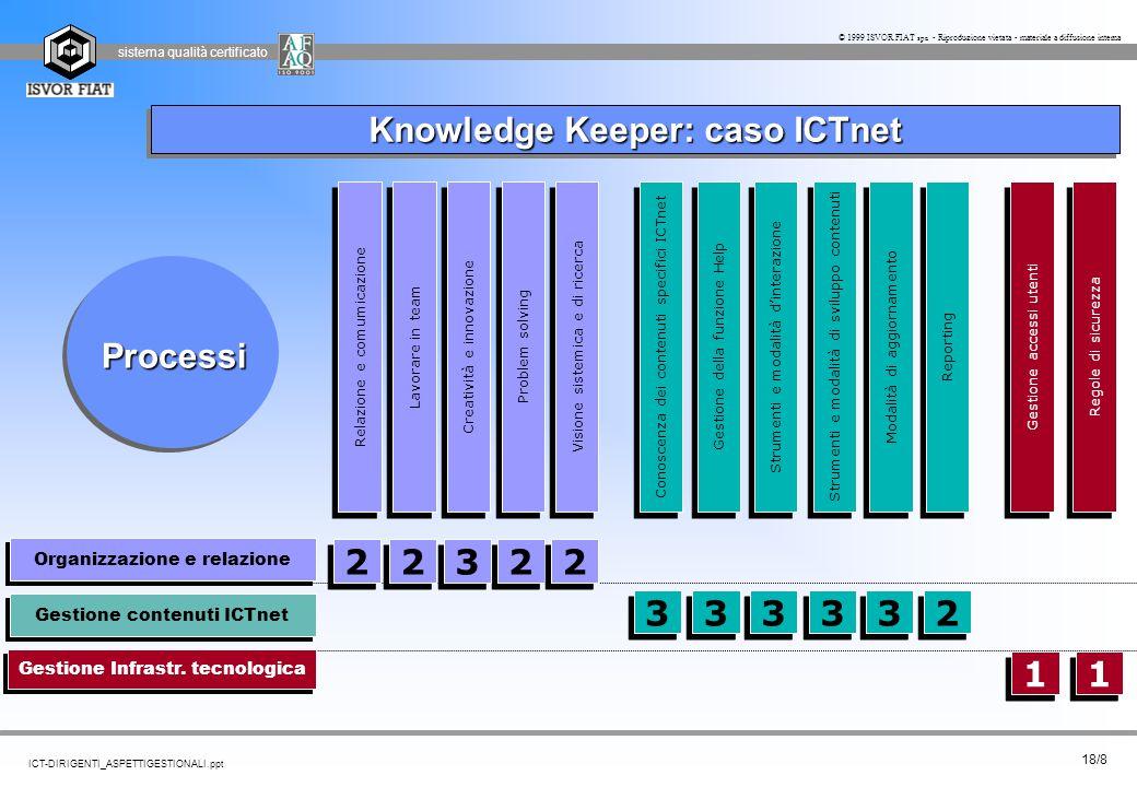 sistema qualità certificato 18/8 ICT-DIRIGENTI_ASPETTIGESTIONALI.ppt © 1999 ISVOR FIAT spa - Riproduzione vietata - materiale a diffusione interna Org