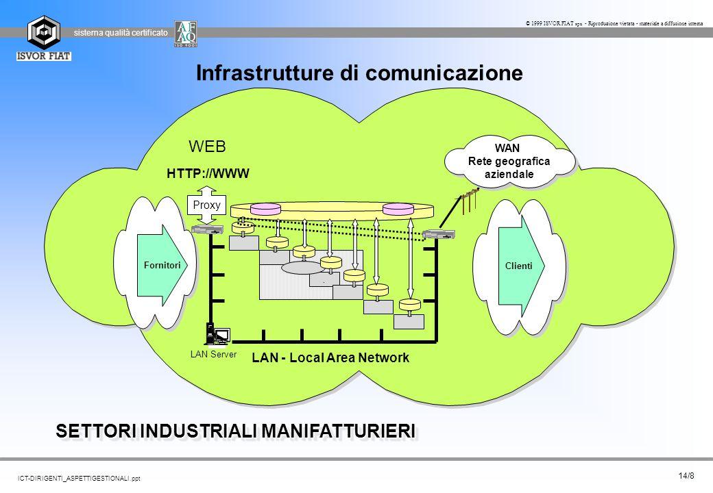 sistema qualità certificato 14/8 ICT-DIRIGENTI_ASPETTIGESTIONALI.ppt © 1999 ISVOR FIAT spa - Riproduzione vietata - materiale a diffusione interna Inf