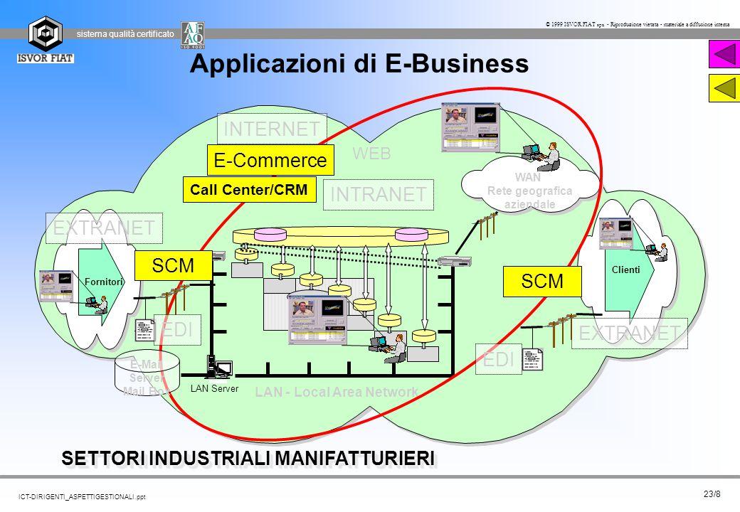 sistema qualità certificato 23/8 ICT-DIRIGENTI_ASPETTIGESTIONALI.ppt © 1999 ISVOR FIAT spa - Riproduzione vietata - materiale a diffusione interna App