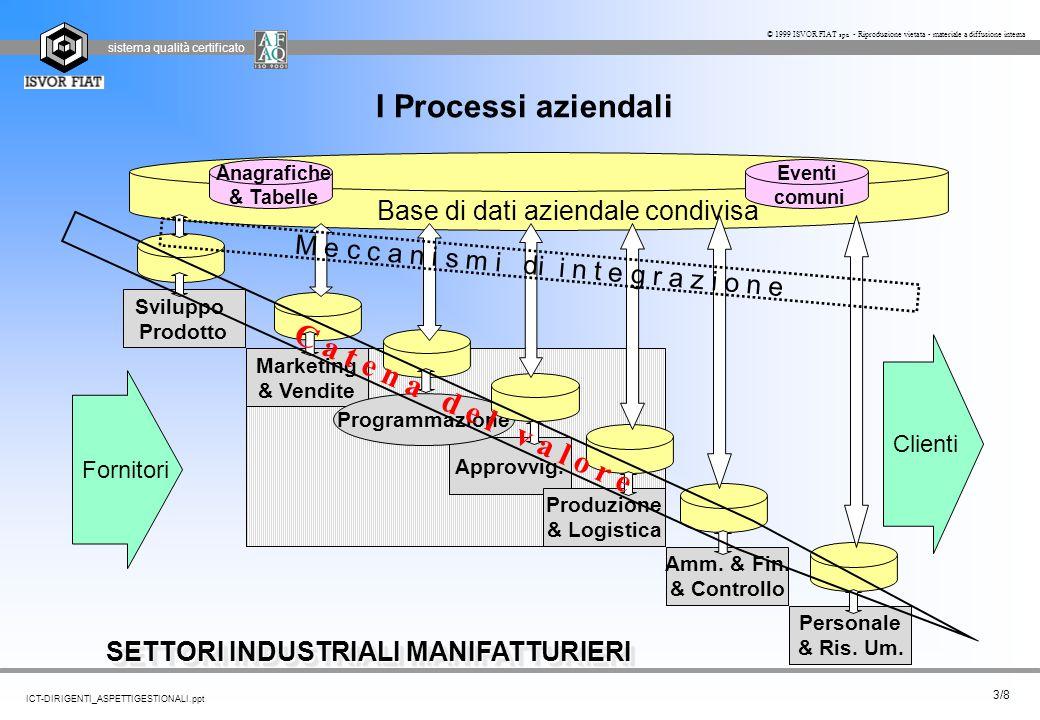 sistema qualità certificato 14/8 ICT-DIRIGENTI_ASPETTIGESTIONALI.ppt © 1999 ISVOR FIAT spa - Riproduzione vietata - materiale a diffusione interna Infrastrutture di comunicazione SETTORI INDUSTRIALI MANIFATTURIERI WEB.