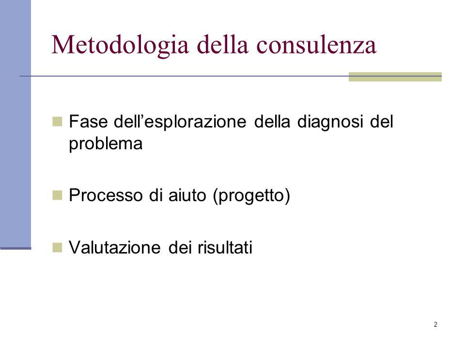 2 Metodologia della consulenza Fase dell'esplorazione della diagnosi del problema Processo di aiuto (progetto) Valutazione dei risultati