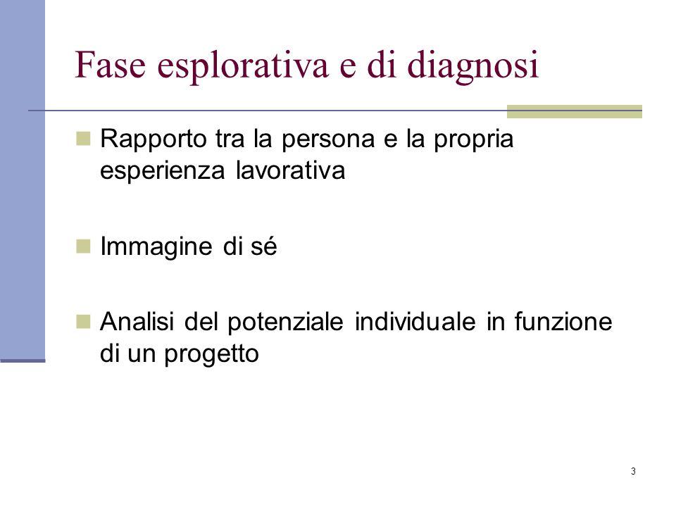 3 Fase esplorativa e di diagnosi Rapporto tra la persona e la propria esperienza lavorativa Immagine di sé Analisi del potenziale individuale in funzione di un progetto