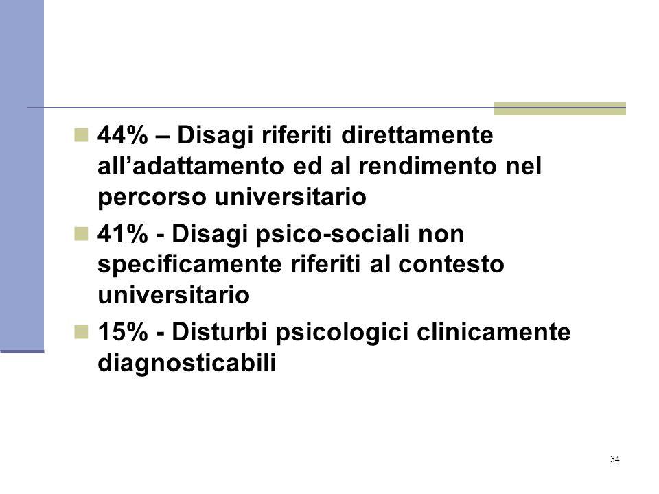 34 44% – Disagi riferiti direttamente all'adattamento ed al rendimento nel percorso universitario 41% - Disagi psico-sociali non specificamente riferi