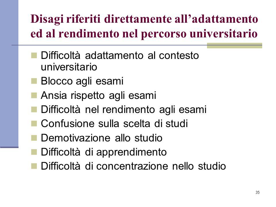 35 Disagi riferiti direttamente all'adattamento ed al rendimento nel percorso universitario Difficoltà adattamento al contesto universitario Blocco ag