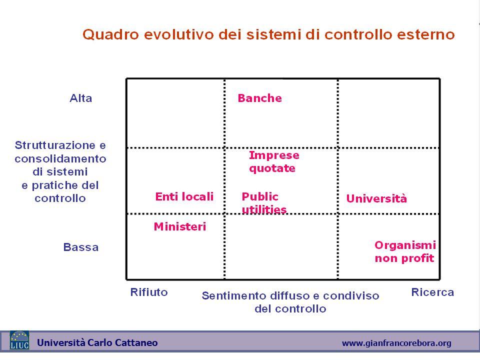www.gianfrancorebora.org Università Carlo Cattaneo