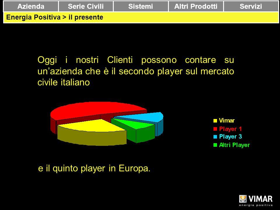 Copyright Vimar 13 Oggi i nostri Clienti possono contare su un'azienda che è il secondo player sul mercato civile italiano AziendaSerie CiviliSistemiA