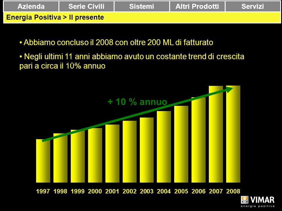 Copyright Vimar 14 AziendaSerie CiviliSistemiAltri Prodotti Servizi Energia Positiva > Il presente Abbiamo concluso il 2008 con oltre 200 ML di fattur