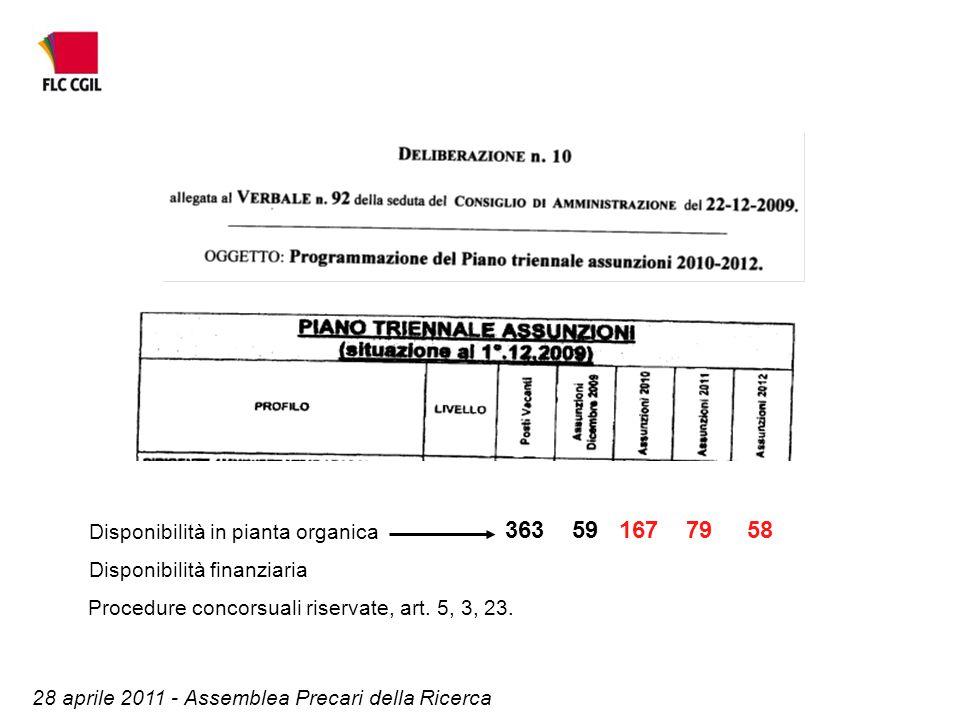 3635916779 58 Disponibilità in pianta organica 28 aprile 2011 - Assemblea Precari della Ricerca Disponibilità finanziaria Procedure concorsuali riservate, art.