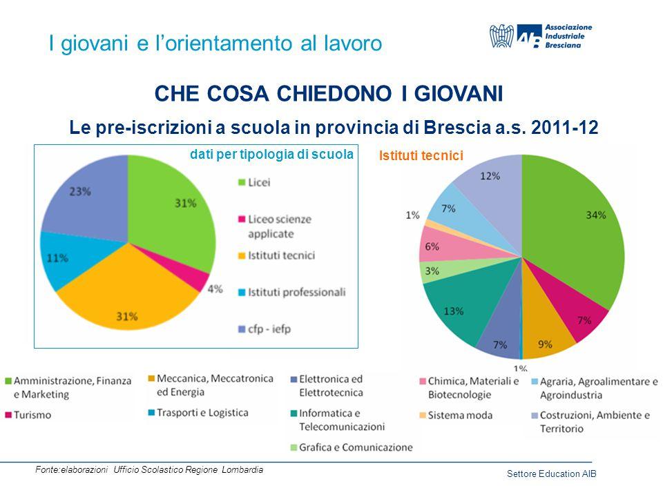 I giovani e l'orientamento al lavoro CHE COSA CHIEDONO I GIOVANI Le pre-iscrizioni a scuola in provincia di Brescia a.s.