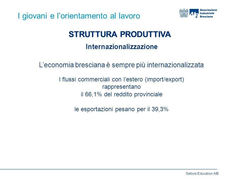 I giovani e l'orientamento al lavoro STRUTTURA PRODUTTIVA Internazionalizzazione Settore Education AIB I flussi commerciali con l'estero (import/export) rappresentano il 66,1% del reddito provinciale le esportazioni pesano per il 39,3% L'economia bresciana è sempre più internazionalizzata