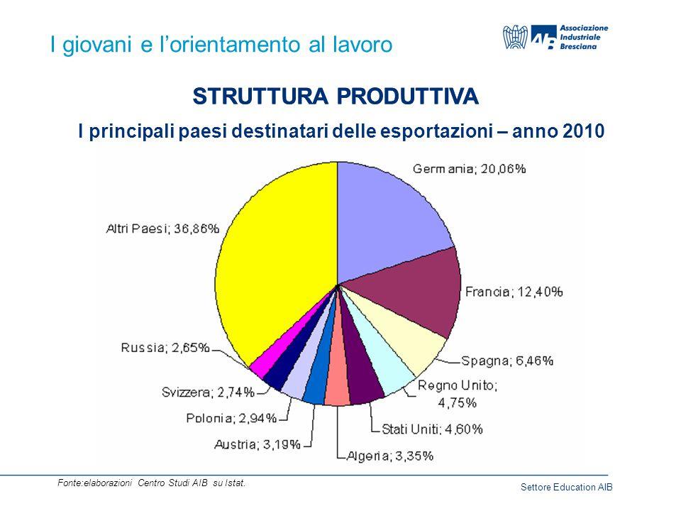 I giovani e l'orientamento al lavoro STRUTTURA PRODUTTIVA Fonte:elaborazioni Centro Studi AIB su Istat.