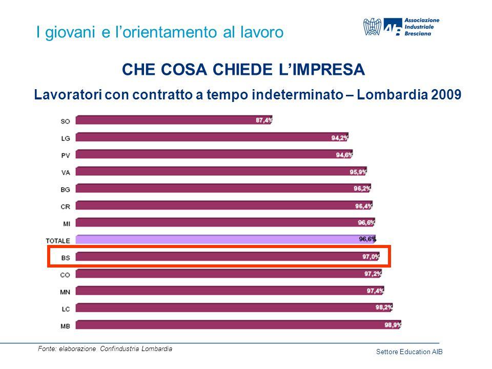 I giovani e l'orientamento al lavoro CHE COSA CHIEDE L'IMPRESA Le competenze richieste dalle imprese CV SCOLASTICOCOMPETENZE EXTRA-SCOLASTICHE QE TEAM WORK FLESSIBILITA' MOBILITA' LINGUE (ITALIANO, INGLESE...) CURIOSITA' LEADERSHIP PROBLEM SOLVING Settore Education AIB