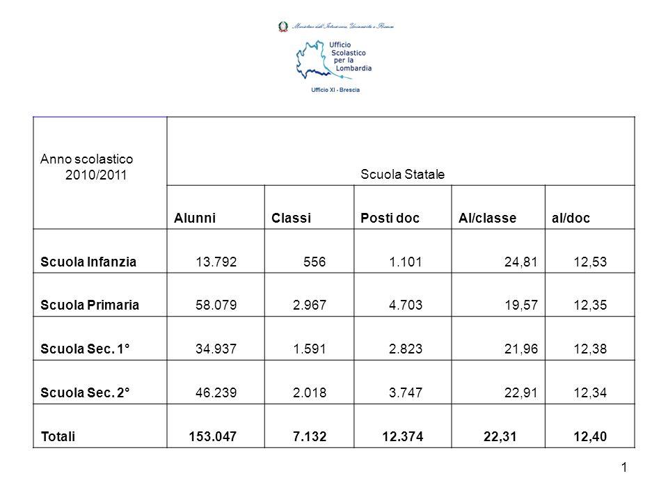 1 Anno scolastico 2010/2011 Scuola Statale AlunniClassiPosti docAl/classeal/doc Scuola Infanzia 13.792 556 1.10124,81 12,53 Scuola Primaria 58.079 2.967 4.70319,57 12,35 Scuola Sec.