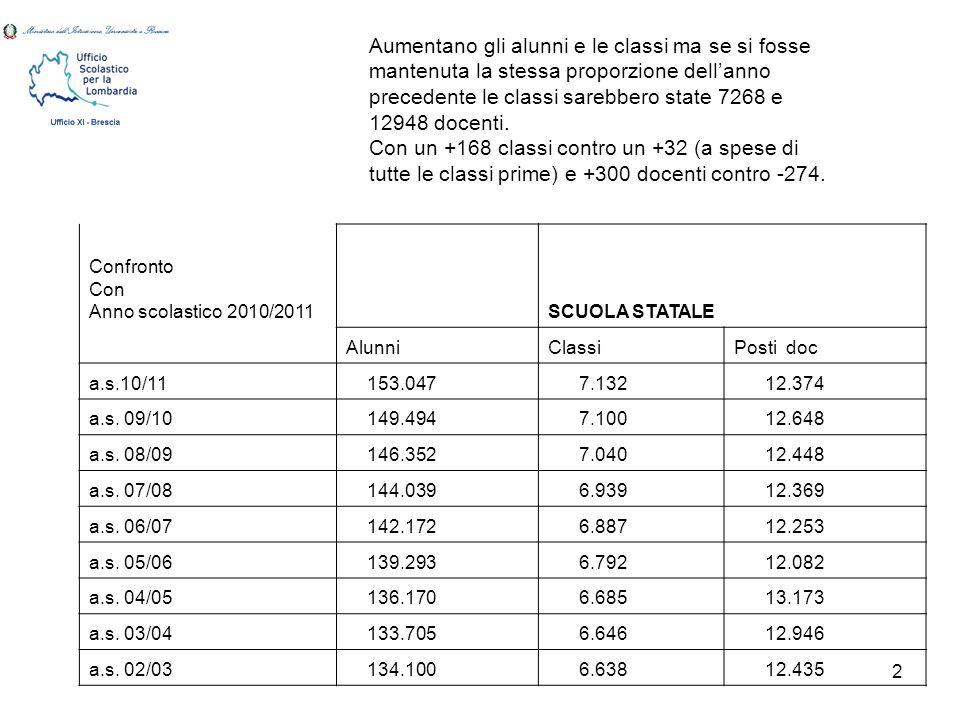 2 Confronto Con Anno scolastico 2010/2011 SCUOLA STATALE AlunniClassiPosti doc a.s.10/11 153.047 7.132 12.374 a.s.