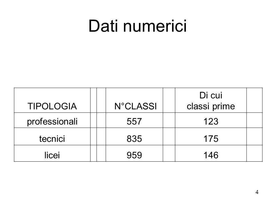 4 Dati numerici TIPOLOGIA N°CLASSI Di cui classi prime professionali 557 123 tecnici 835 175 licei 959 146