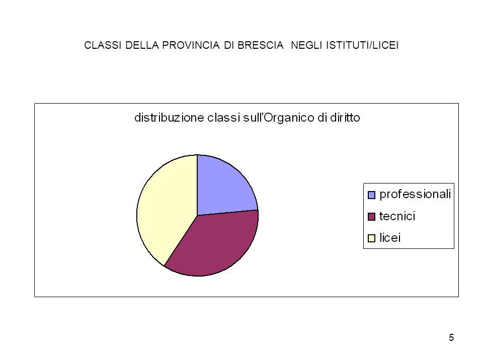 5 CLASSI DELLA PROVINCIA DI BRESCIA NEGLI ISTITUTI/LICEI