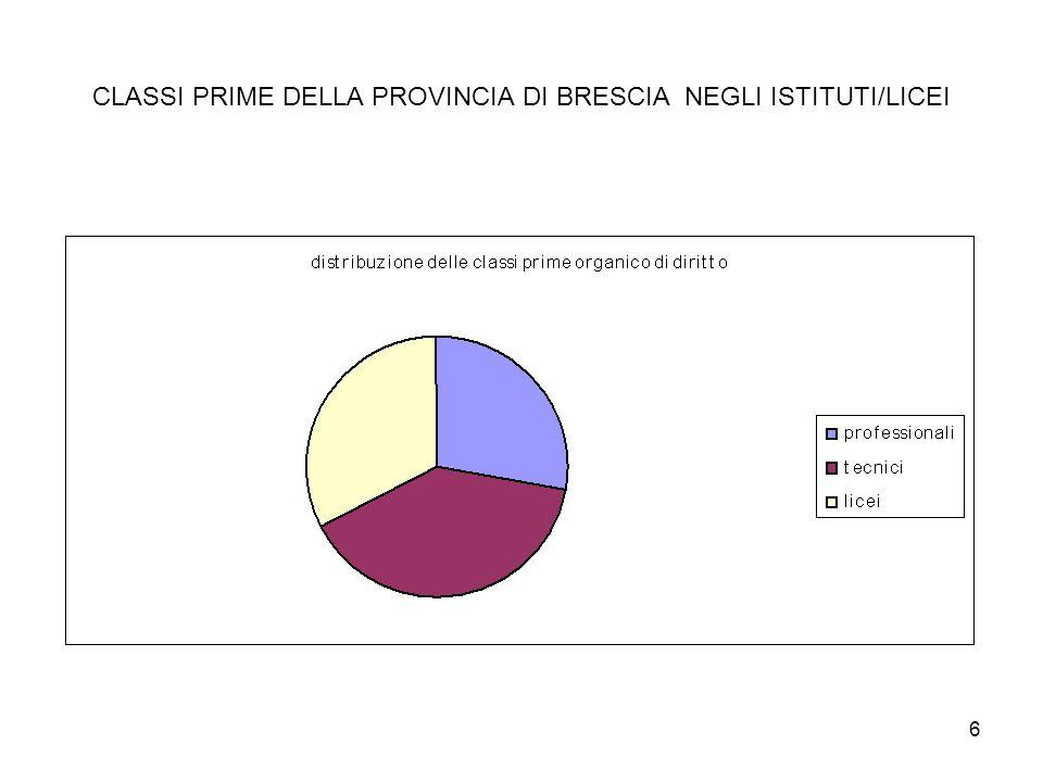 6 CLASSI PRIME DELLA PROVINCIA DI BRESCIA NEGLI ISTITUTI/LICEI