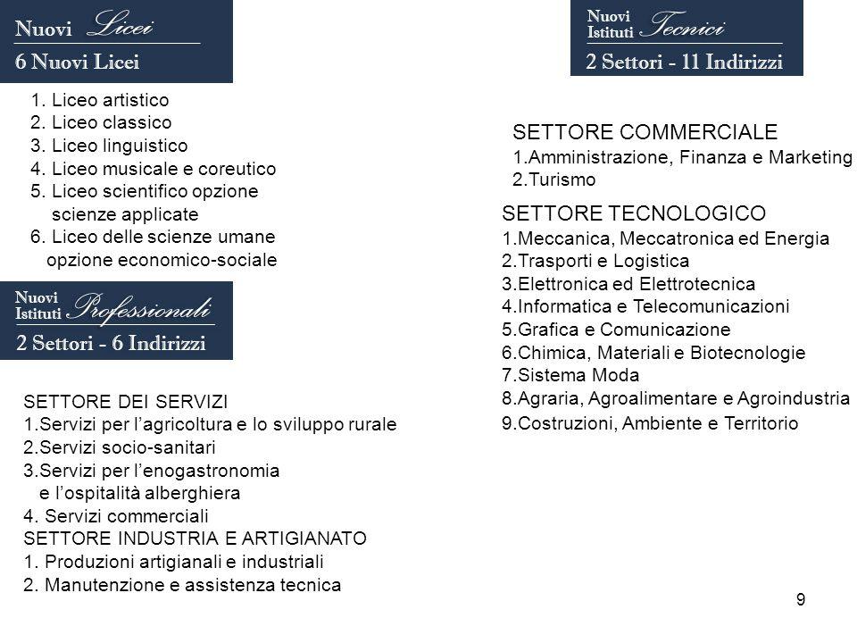 9 1. Liceo artistico 2. Liceo classico 3. Liceo linguistico 4.