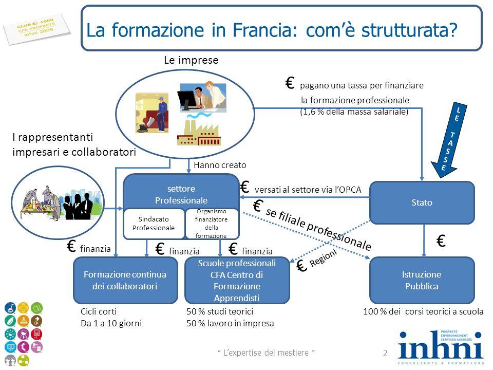 La formazione in Francia: com'è strutturata? 2 Stato Istruzione Pubblica 100 % dei corsi teorici a scuola Scuole professionali CFA Centro di Formazion
