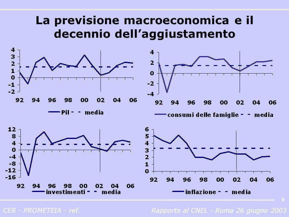 CER - PROMETEIA - ref.Rapporto al CNEL - Roma 26 giugno 2003 10 I differenziali di inflazione Italia vs.