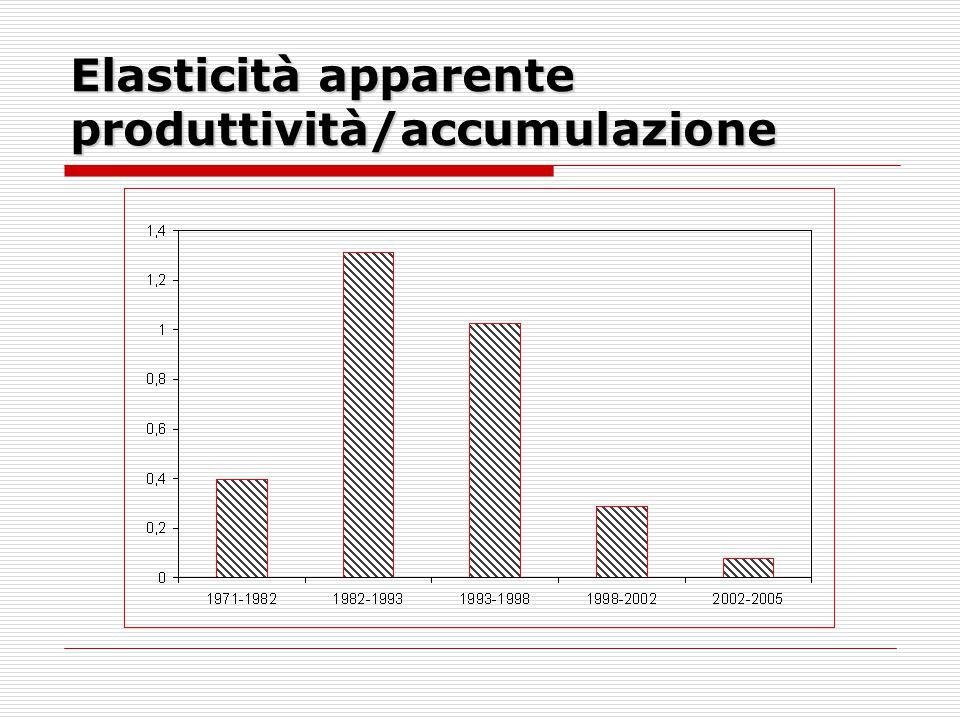 Elasticità apparente produttività/accumulazione