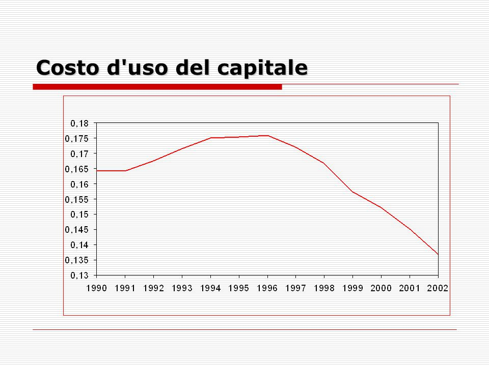 Quota degli investimenti sul Pil (settore privato, al netto delle costruzioni)