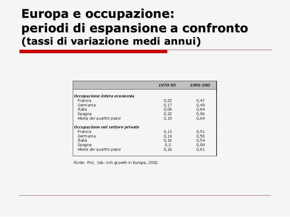Europa e occupazione: periodi di espansione a confronto (tassi di variazione medi annui)