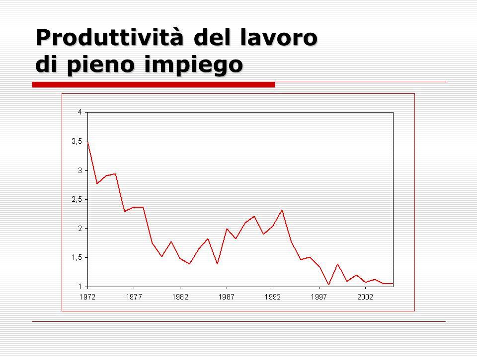 I contributi alla crescita della produttività del lavoro di pieno impiego