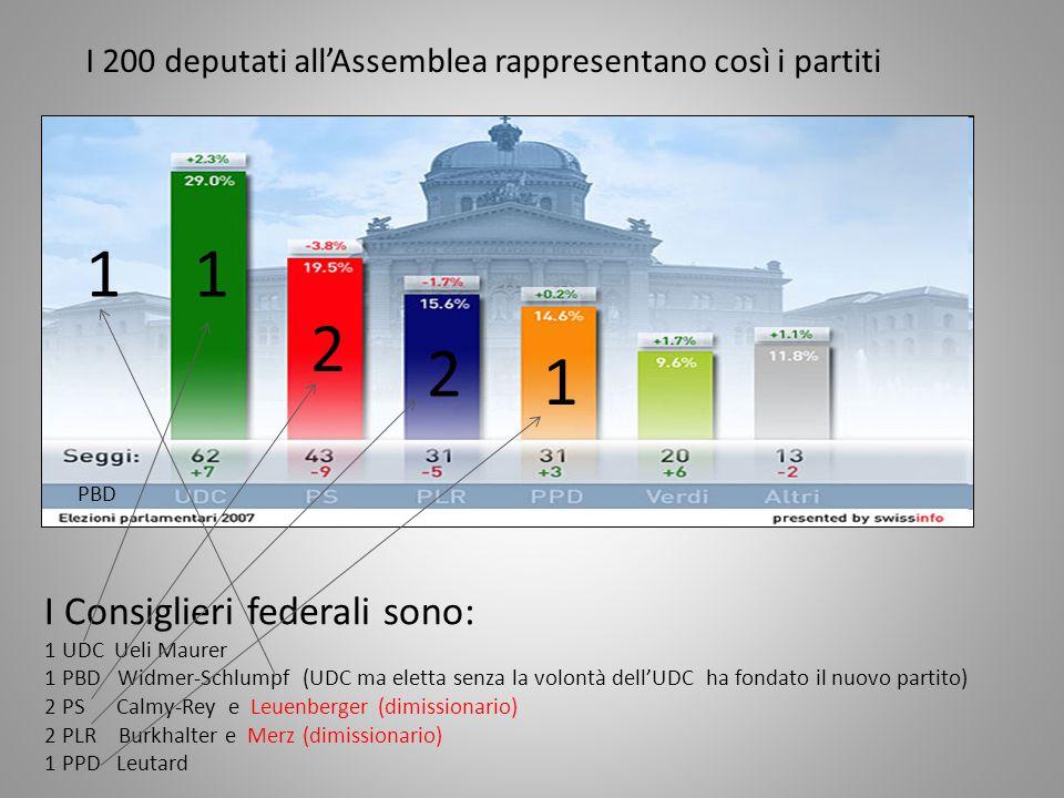 I 200 deputati all'Assemblea rappresentano così i partiti I Consiglieri federali sono: 1 UDC Ueli Maurer 1 PBD Widmer-Schlumpf (UDC ma eletta senza la volontà dell'UDC ha fondato il nuovo partito) 2 PS Calmy-Rey e Leuenberger (dimissionario) 2 PLR Burkhalter e Merz (dimissionario) 1 PPD Leutard 1 2 2 1 1 PBD