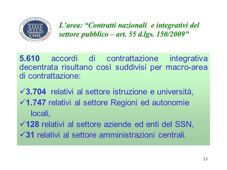 13 L'area: Contratti nazionali e integrativi del settore pubblico – art.