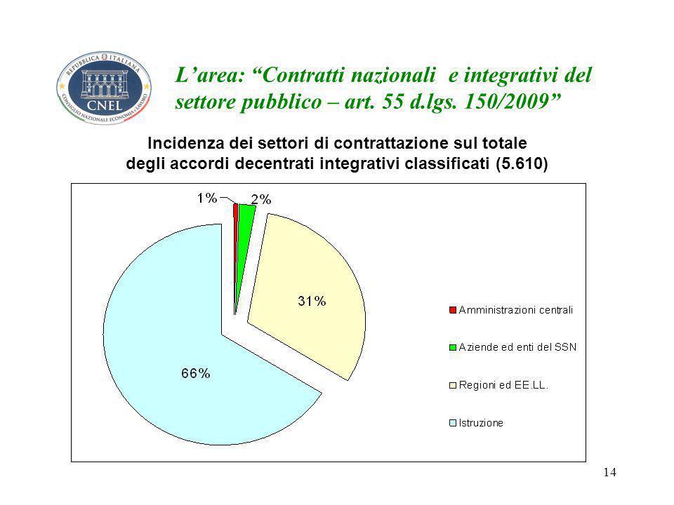 14 L'area: Contratti nazionali e integrativi del settore pubblico – art.