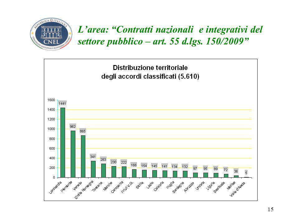 15 L'area: Contratti nazionali e integrativi del settore pubblico – art. 55 d.lgs. 150/2009