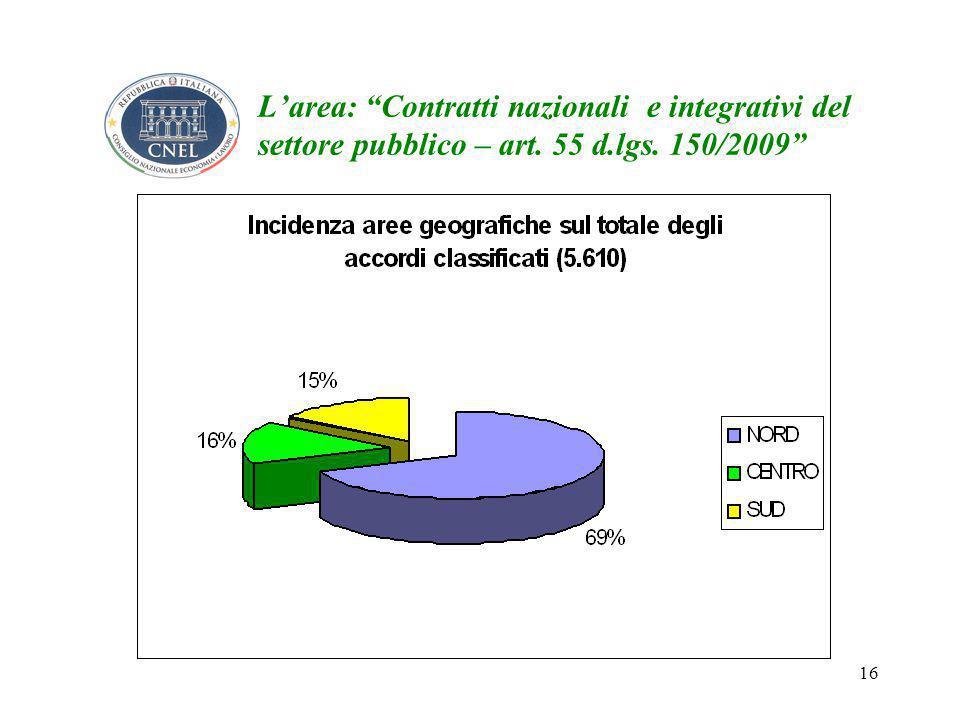 16 L'area: Contratti nazionali e integrativi del settore pubblico – art. 55 d.lgs. 150/2009