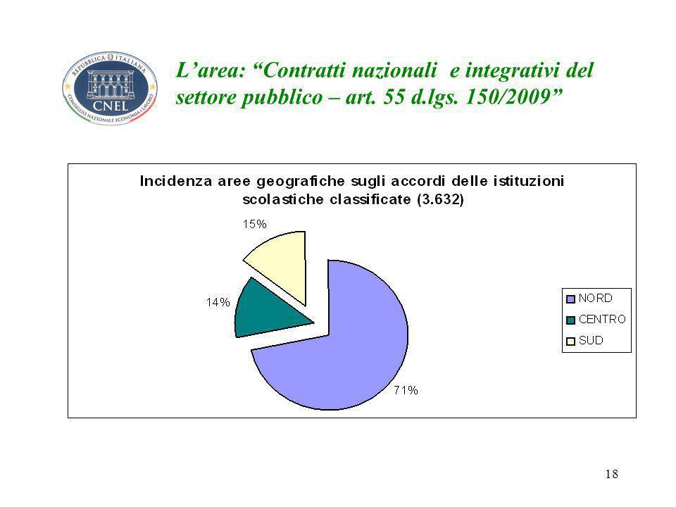 18 L'area: Contratti nazionali e integrativi del settore pubblico – art. 55 d.lgs. 150/2009