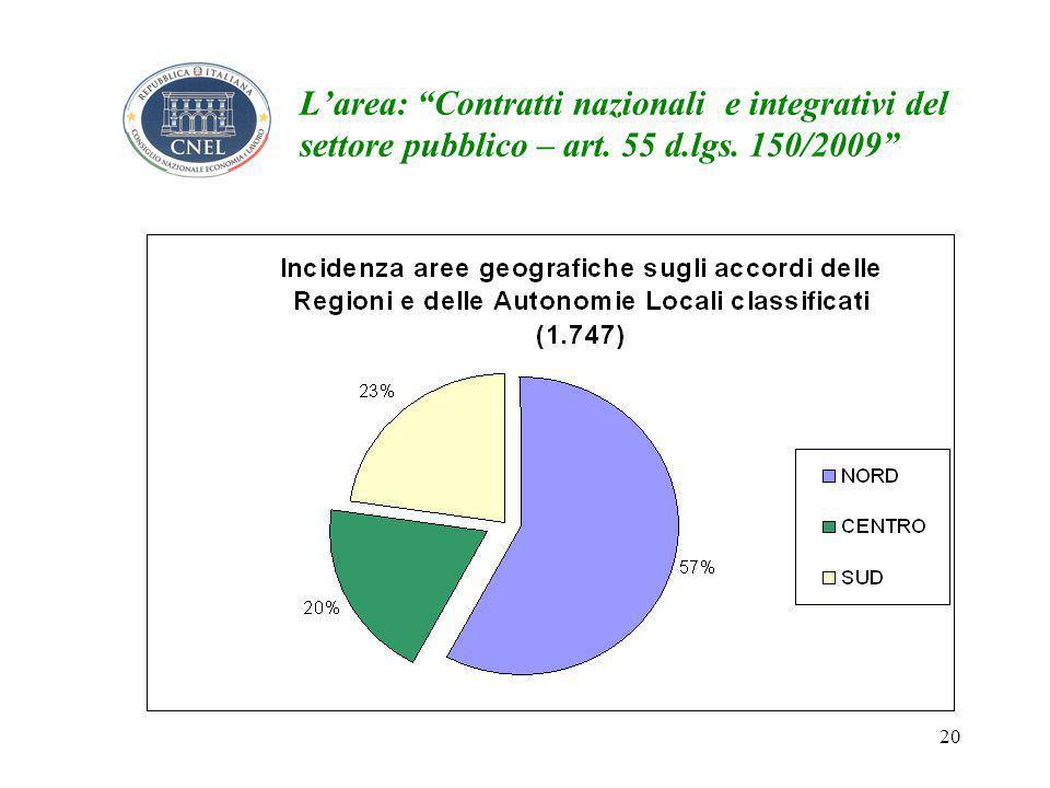 20 L'area: Contratti nazionali e integrativi del settore pubblico – art. 55 d.lgs. 150/2009