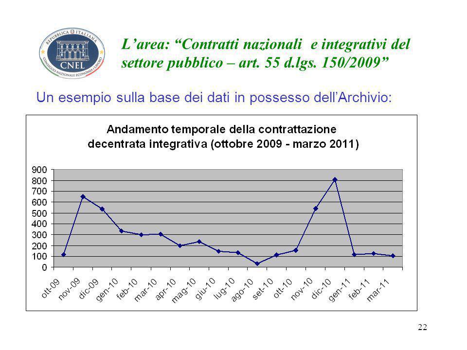 22 L'area: Contratti nazionali e integrativi del settore pubblico – art.