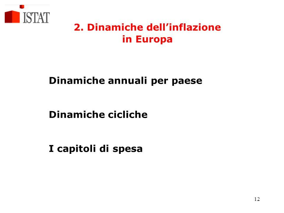 12 2. Dinamiche dell'inflazione in Europa Dinamiche annuali per paese Dinamiche cicliche I capitoli di spesa