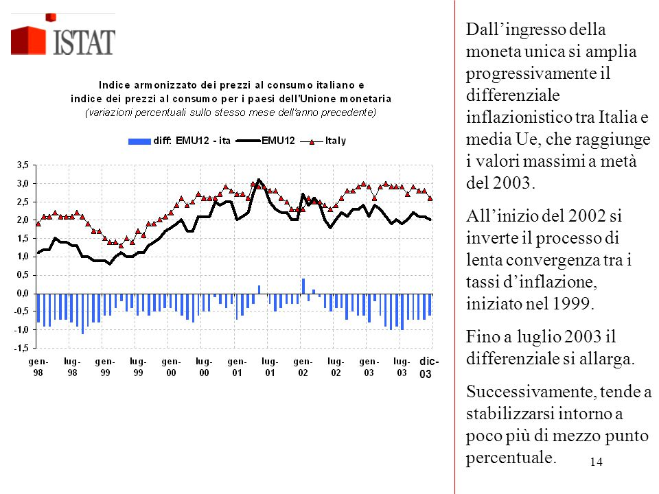 14 dic- 03 Dall'ingresso della moneta unica si amplia progressivamente il differenziale inflazionistico tra Italia e media Ue, che raggiunge i valori