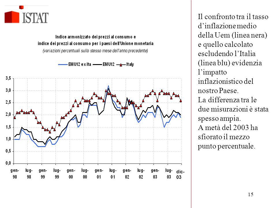 15 dic- 03 Il confronto tra il tasso d'inflazione medio della Uem (linea nera) e quello calcolato escludendo l'Italia (linea blu) evidenzia l'impatto inflazionistico del nostro Paese.