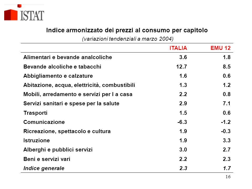 16 Indice armonizzato dei prezzi al consumo per capitolo (variazioni tendenziali a marzo 2004) ITALIAEMU 12 Alimentari e bevande analcoliche3.61.8 Bevande alcoliche e tabacchi12.78.5 Abbigliamento e calzature1.60.6 Abitazione, acqua, elettricità, combustibili1.31.2 Mobili, arredamento e servizi per l a casa2.20.8 Servizi sanitari e spese per la salute2.97.1 Trasporti1.50.6 Comunicazione-6.3-1.2 Ricreazione, spettacolo e cultura1.9-0.3 Istruzione1.93.3 Alberghi e pubblici servizi3.02.7 Beni e servizi vari2.22.3 Indice generale2.31.7
