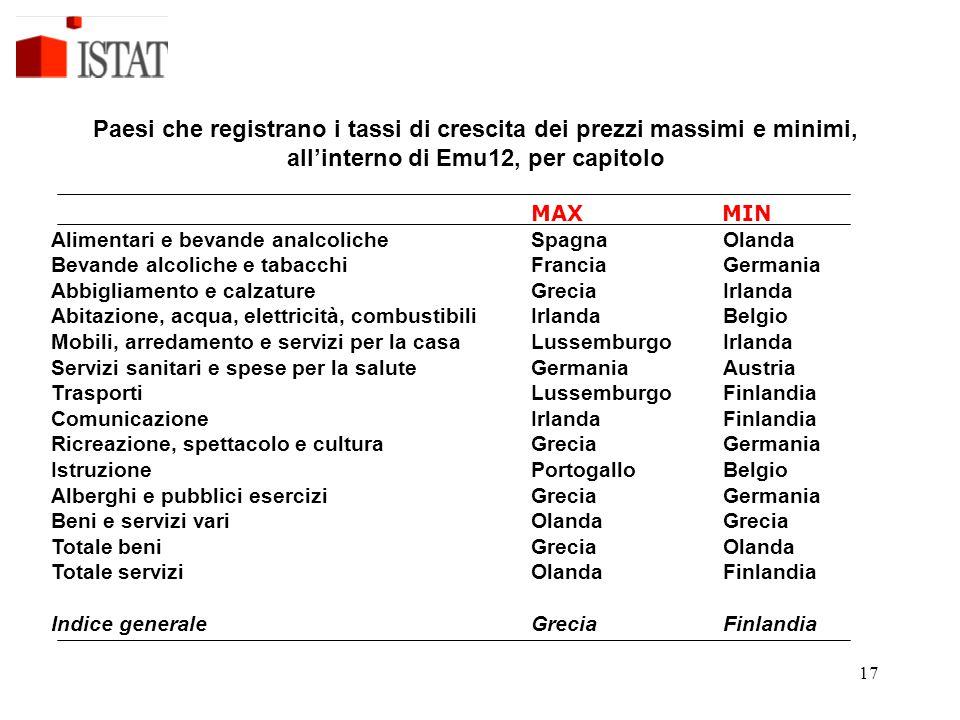 17 Paesi che registrano i tassi di crescita dei prezzi massimi e minimi, all'interno di Emu12, per capitolo MAX MIN Alimentari e bevande analcolicheSp