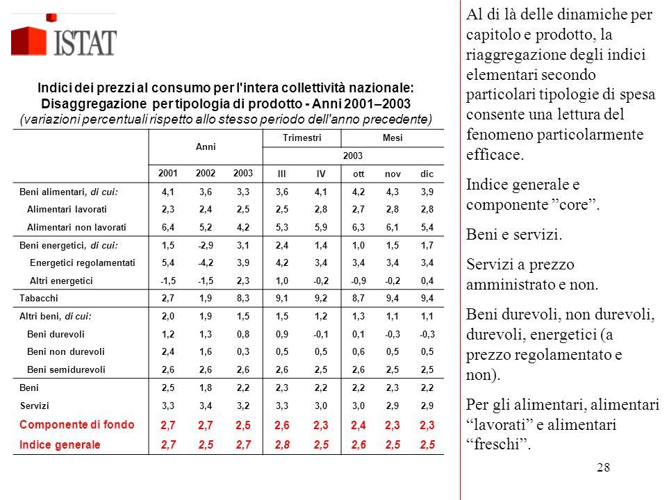 28 Anni TrimestriMesi 2003 200120022003IIIIVottnovdic Beni alimentari, di cui:4,13,63,33,64,14,24,33,9 Alimentari lavorati2,32,42,5 2,82,72,8 Alimenta