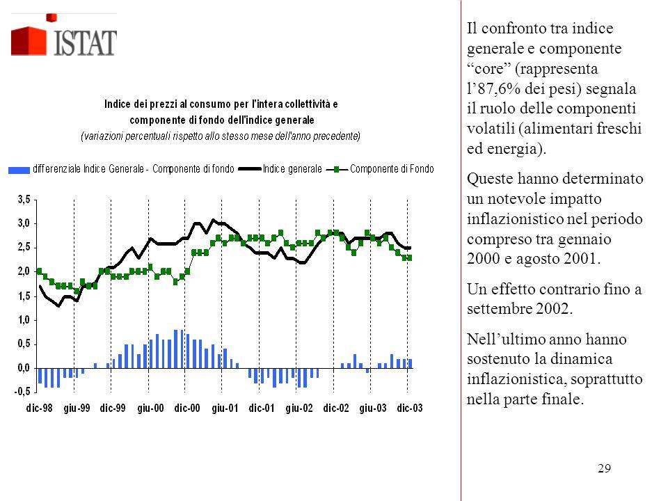 """29 Il confronto tra indice generale e componente """"core"""" (rappresenta l'87,6% dei pesi) segnala il ruolo delle componenti volatili (alimentari freschi"""