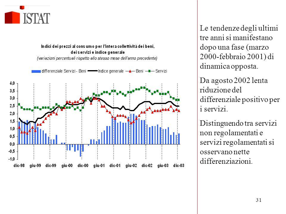 31 Le tendenze degli ultimi tre anni si manifestano dopo una fase (marzo 2000-febbraio 2001) di dinamica opposta. Da agosto 2002 lenta riduzione del d