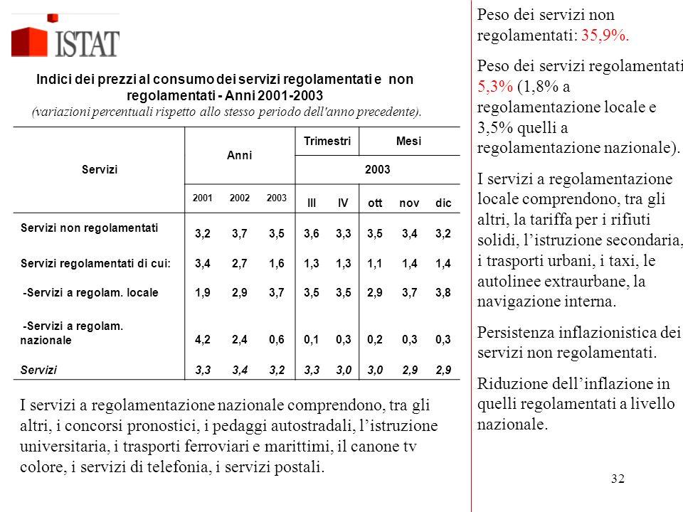 32 Anni TrimestriMesi Servizi2003 200120022003 IIIIVottnovdic Servizi non regolamentati 3,23,73,53,63,33,53,43,2 Servizi regolamentati di cui:3,42,71,61,3 1,11,4 -Servizi a regolam.