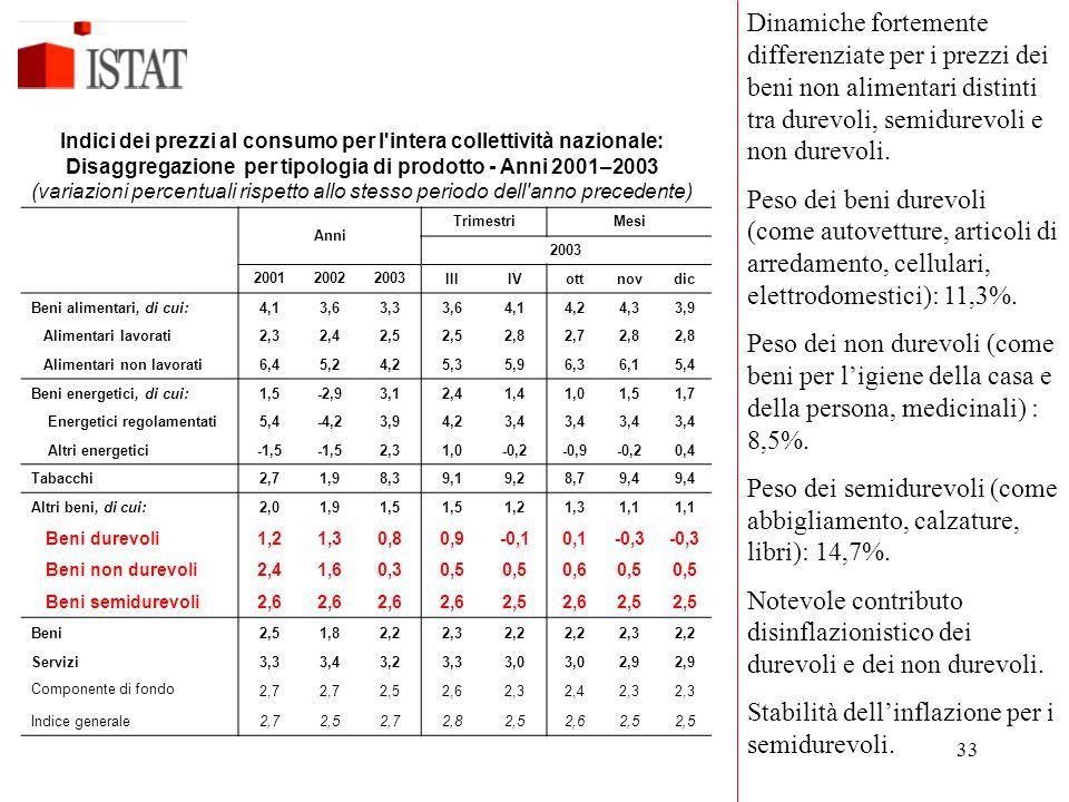 33 Anni TrimestriMesi 2003 200120022003IIIIVottnovdic Beni alimentari, di cui:4,13,63,33,64,14,24,33,9 Alimentari lavorati2,32,42,5 2,82,72,8 Alimenta