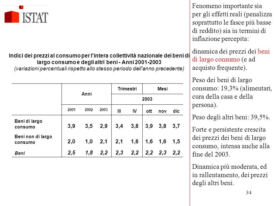34 Anni TrimestriMesi 2003 200120022003 IIIIVottnovdic Beni di largo consumo 3,93,52,93,43,83,93,83,7 Beni non di largo consumo 2,01,02,1 1,6 1,5 Beni 2,51,82,22,32,2 2,32,2 Indici dei prezzi al consumo per l intera collettività nazionale dei beni di largo consumo e degli altri beni - Anni 2001-2003 (variazioni percentuali rispetto allo stesso periodo dell anno precedente) Fenomeno importante sia per gli effetti reali (penalizza soprattutto le fasce più basse di reddito) sia in termini di inflazione percepita: dinamica dei prezzi dei beni di largo consumo (e ad acquisto frequente).